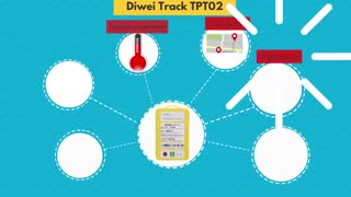 TPT02 real time Temperature monitoring device with gps tracking for the Cold-Chain